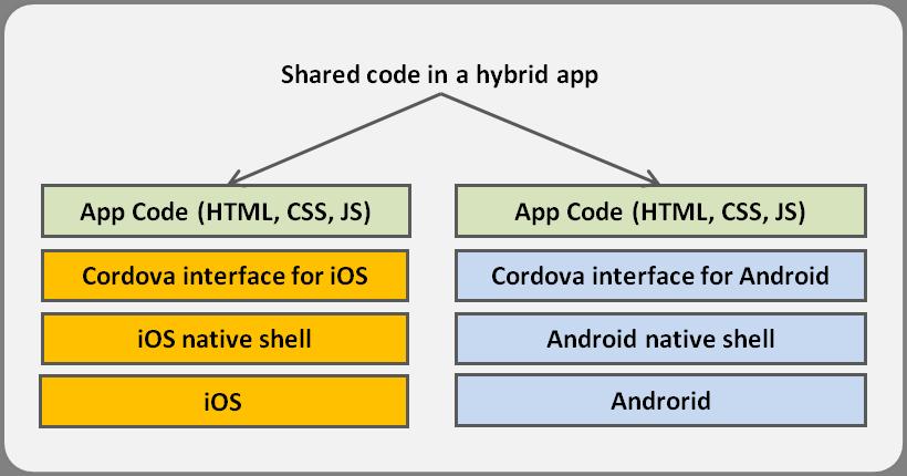 hybrid_app