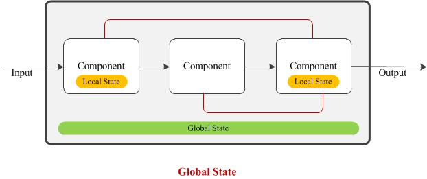 07-Global-State